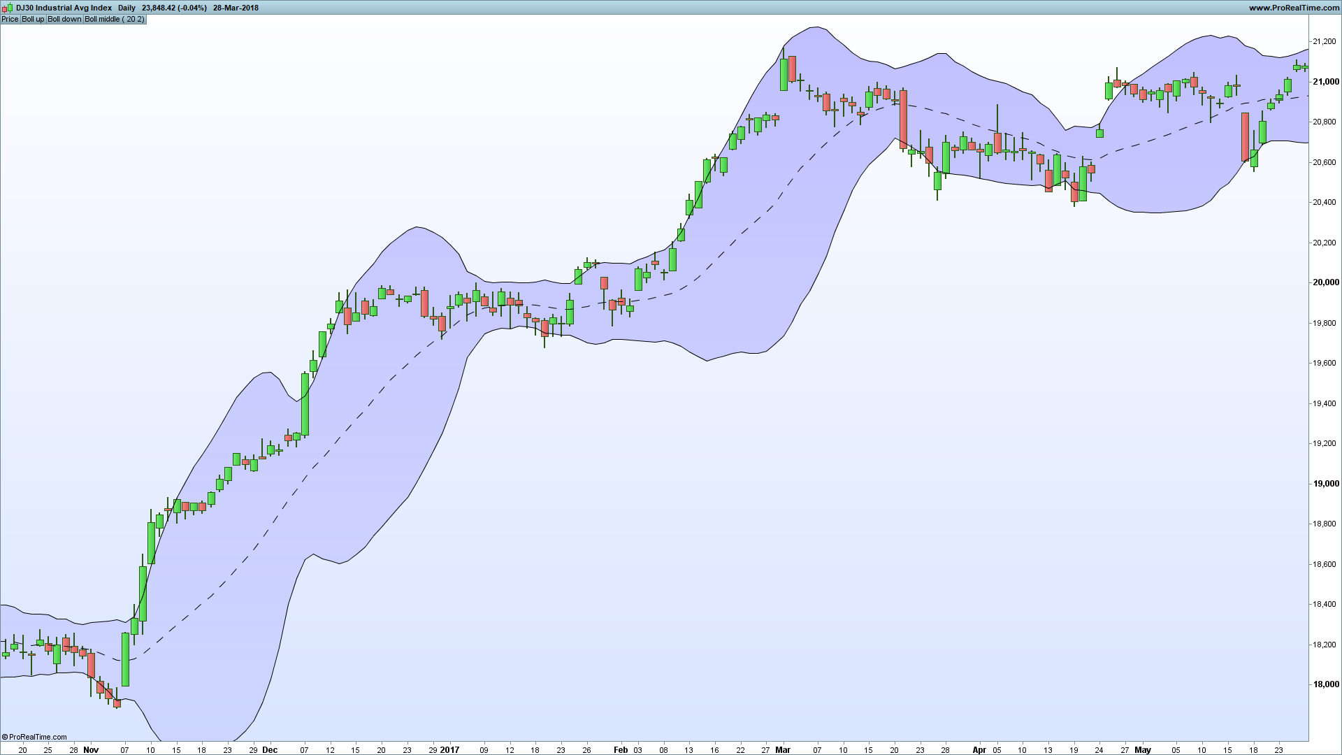 How to Calculate Bollinger Bands Using Excel - Video - Tradinformed
