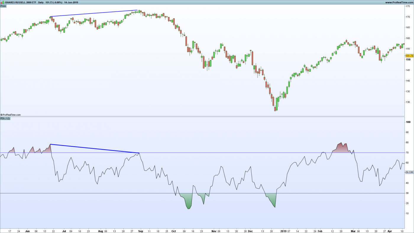 Chart showing RSI Indicator on IWM ETF