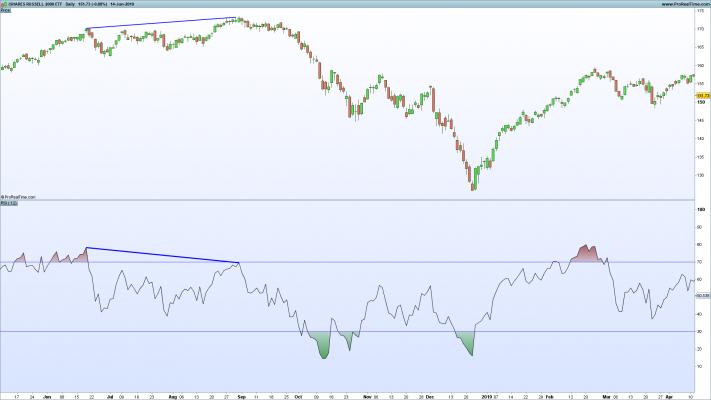 Chart showing RSI Indicator on IWM ETF