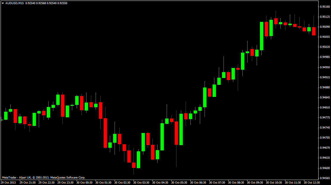 Binary options candle charts