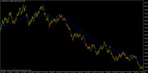 200 period EMA on USD/CHF