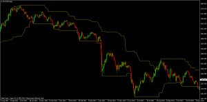 Donchian Bands on Gold Price