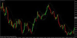 PSAR Indicator on AUD/USD