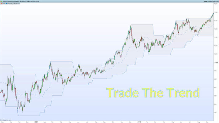 Trade the Trend
