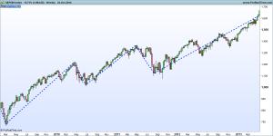 2014-10-27 S&P500 Index