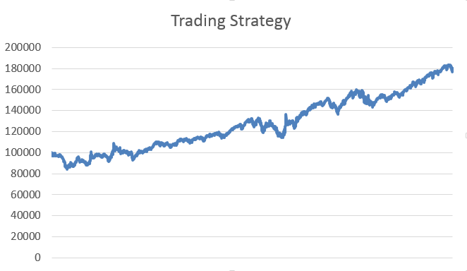 Trading strategies with r