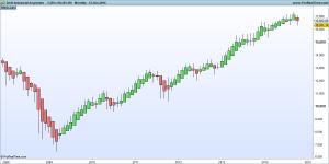 DJ30 Industrial Avg Index Heikin-Ashi Trading System