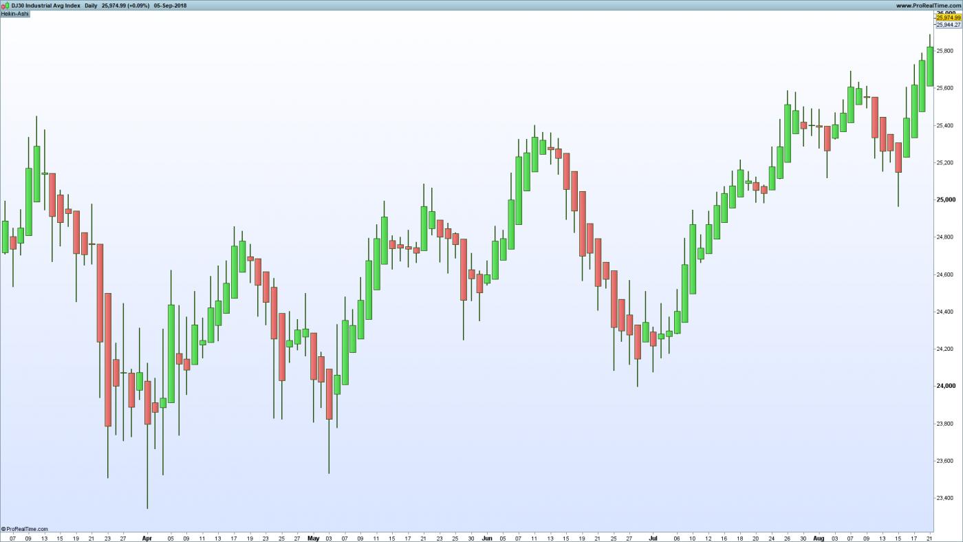 Dow Jones with Heiken Ashi Bars