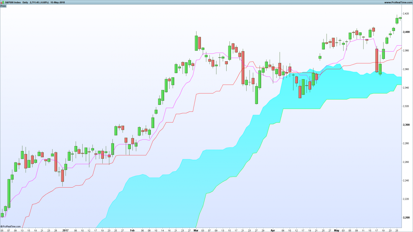 3 Profitable Ichimoku Trading Strategies - Tradinformed