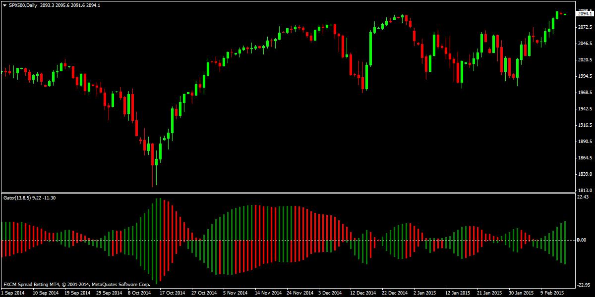 Gator oscillator trading strategy