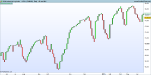 DJ30 Industrial Avg Index - 3 Line