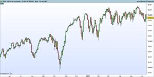 DJ30 Industrial Avg Index - not 3 line