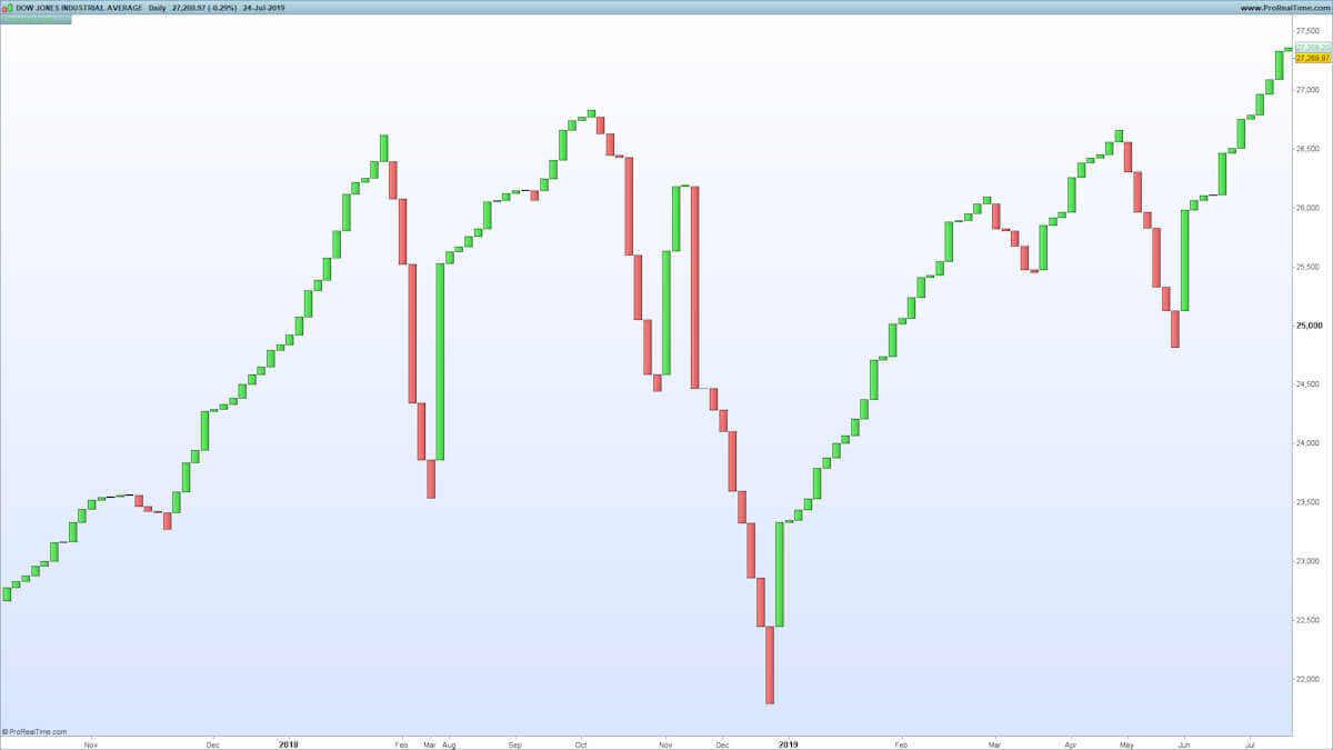Three Line Break Chart on Dow Jones