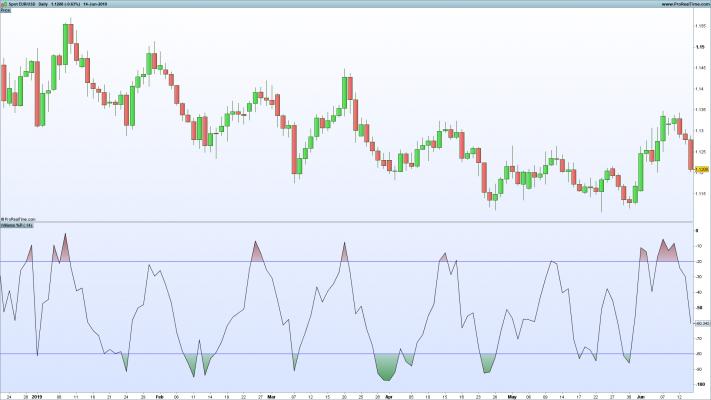 Williams Percent R on EUR/USD
