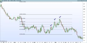 Fibonacci Retracement on AUD/USD