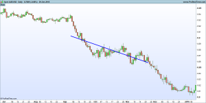 Linear Regression Line on the AUD/USD
