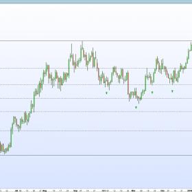 Fib Retracements EUR/USD