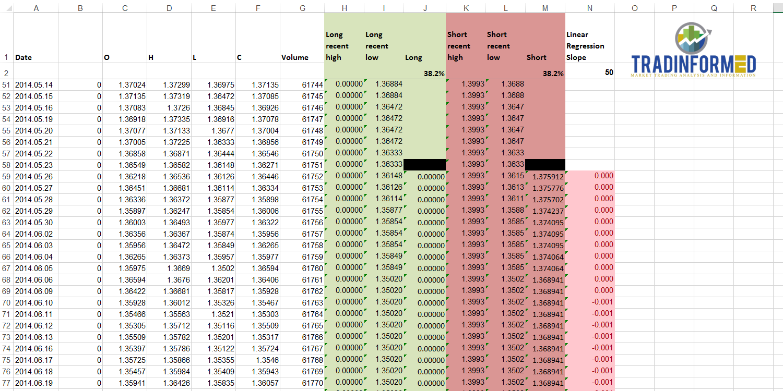 Calculate Fibonacci Retracements Automatically - Tradinformed