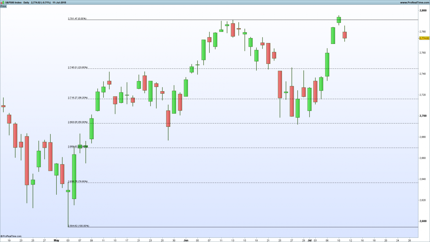Another Fibonacci Trading Strategy - Tradinformed