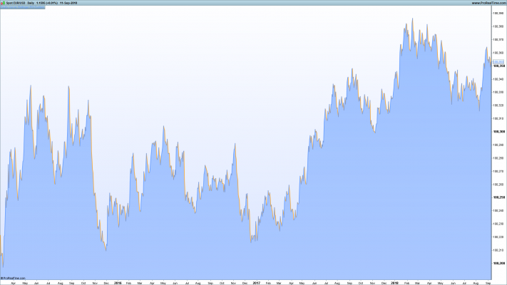 EURUSD Backtest a Trading Strategy