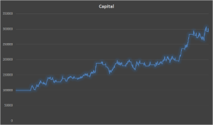 Backtest a Trading Strategy Capital Graph