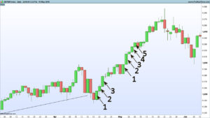 S&P500 - Improving Your Trade Exits