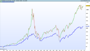 Nasdaq Composite and S&P500