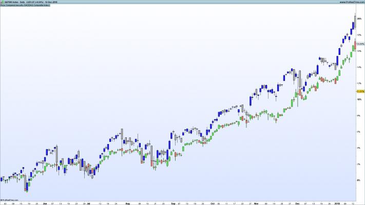 S&P 500 - Nasdaq Composite - Relative Strength