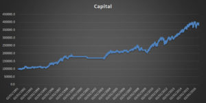 Strategy Capital Graph 10% SL