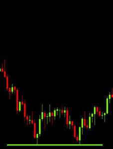 Double Bottom on AUD/USD