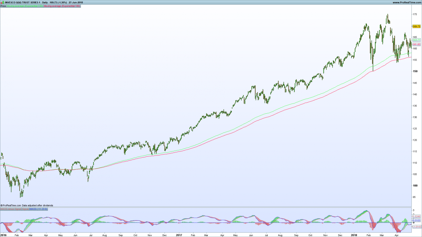 Nasdaq QQQ Long Term Strategy