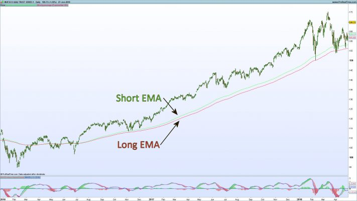 Nasdaq QQQ Long Term Direction Filter