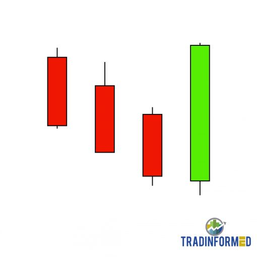 21 Japanese Candlestick Patterns Excel