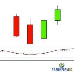 63 Technical Indicators and Japanese Candlesticks