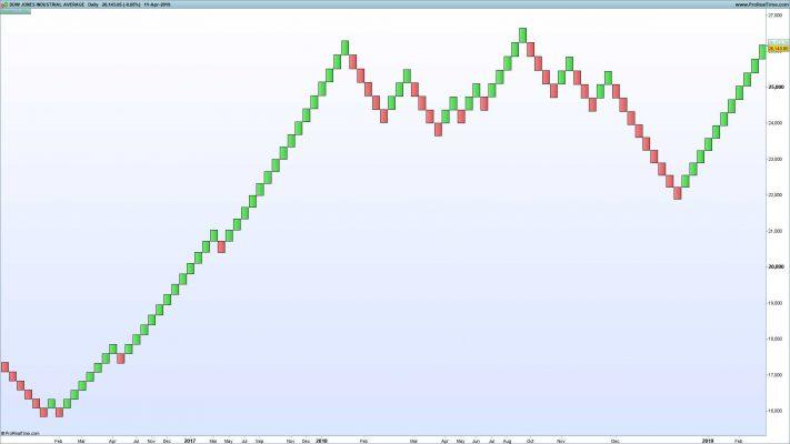 Dow Jones Industrial Average with Renko