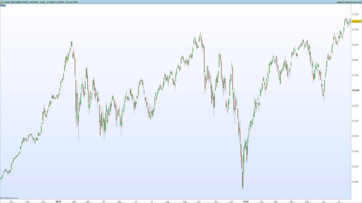 Dow Jones Candlestick Chart